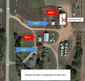 Map of farm yard wireless configuration
